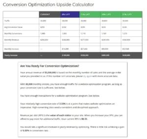 The Conversion ROI Calculator